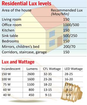 Sundayobserver lk: Business & Finance | Energy-efficient